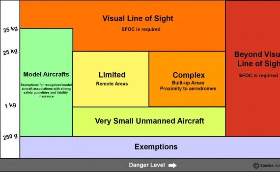 UAS regulations table