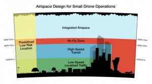 amazon airspace