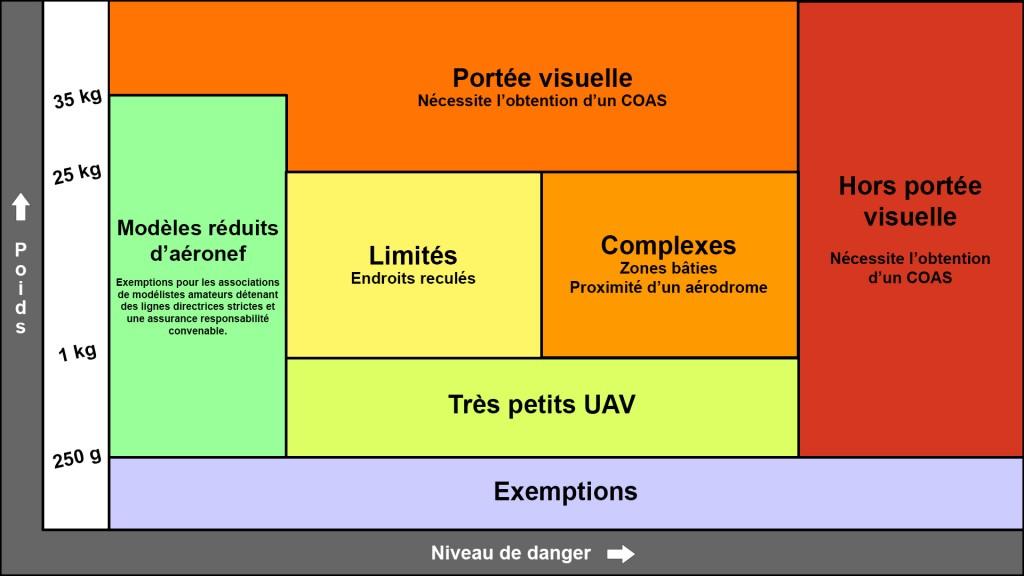 Tableau développement réglementaire UA